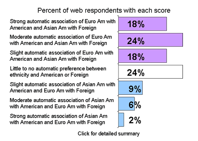 asian-white-iat-percentiles