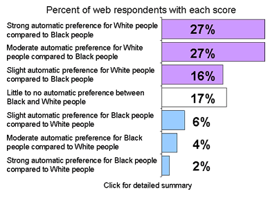 black-white-respondent-percentiles