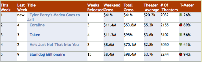 Detailed Stats for Top 5 Movies Feb 20 Weekend